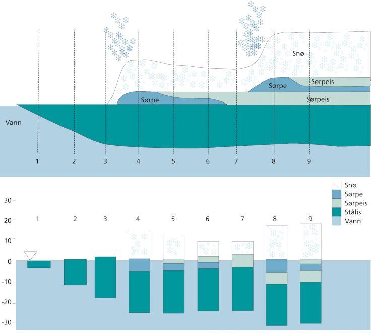 Figuren viser skjematisk utviklingen av et isdekke under to snøfall.