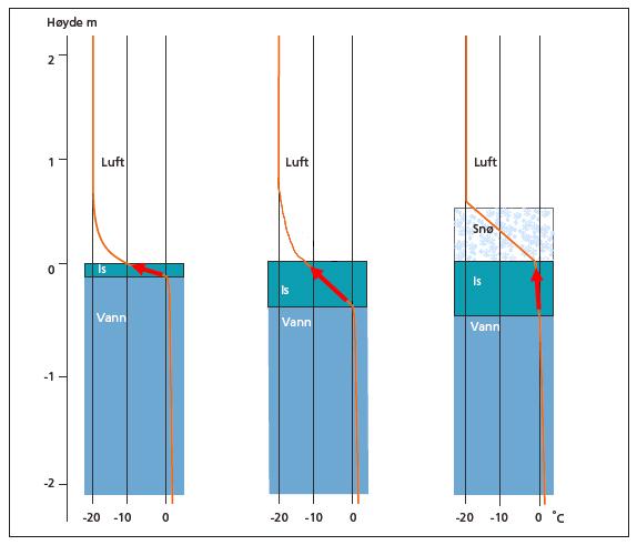 Tre figurer som viser temperaturen i snø og is ved sterk kulde og ulik istykkelse og snøtykkelse.